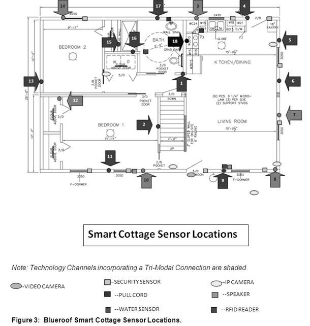 smartfig4